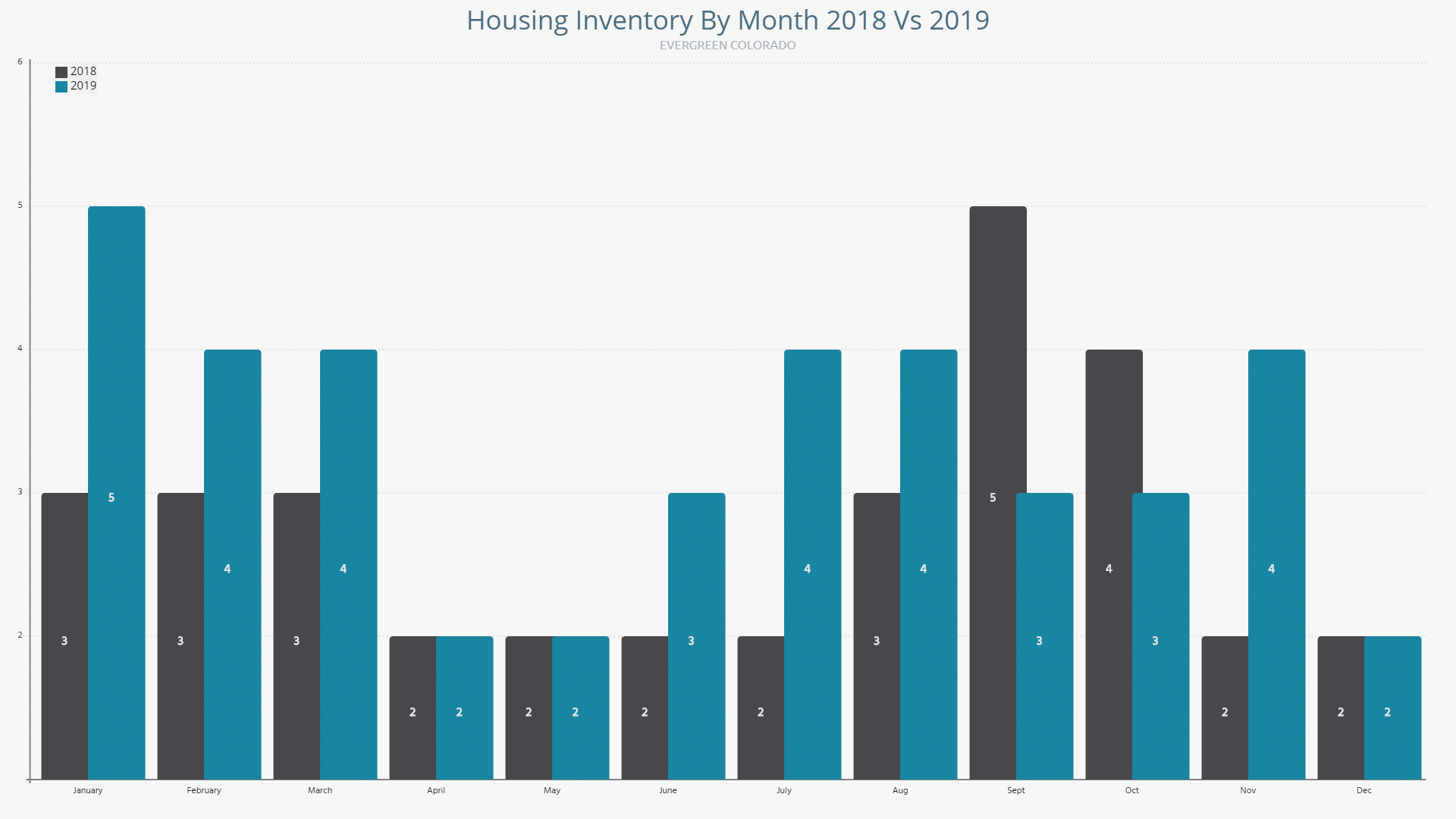 Evergreen Co Housing Inventory for 2018 vs 2019