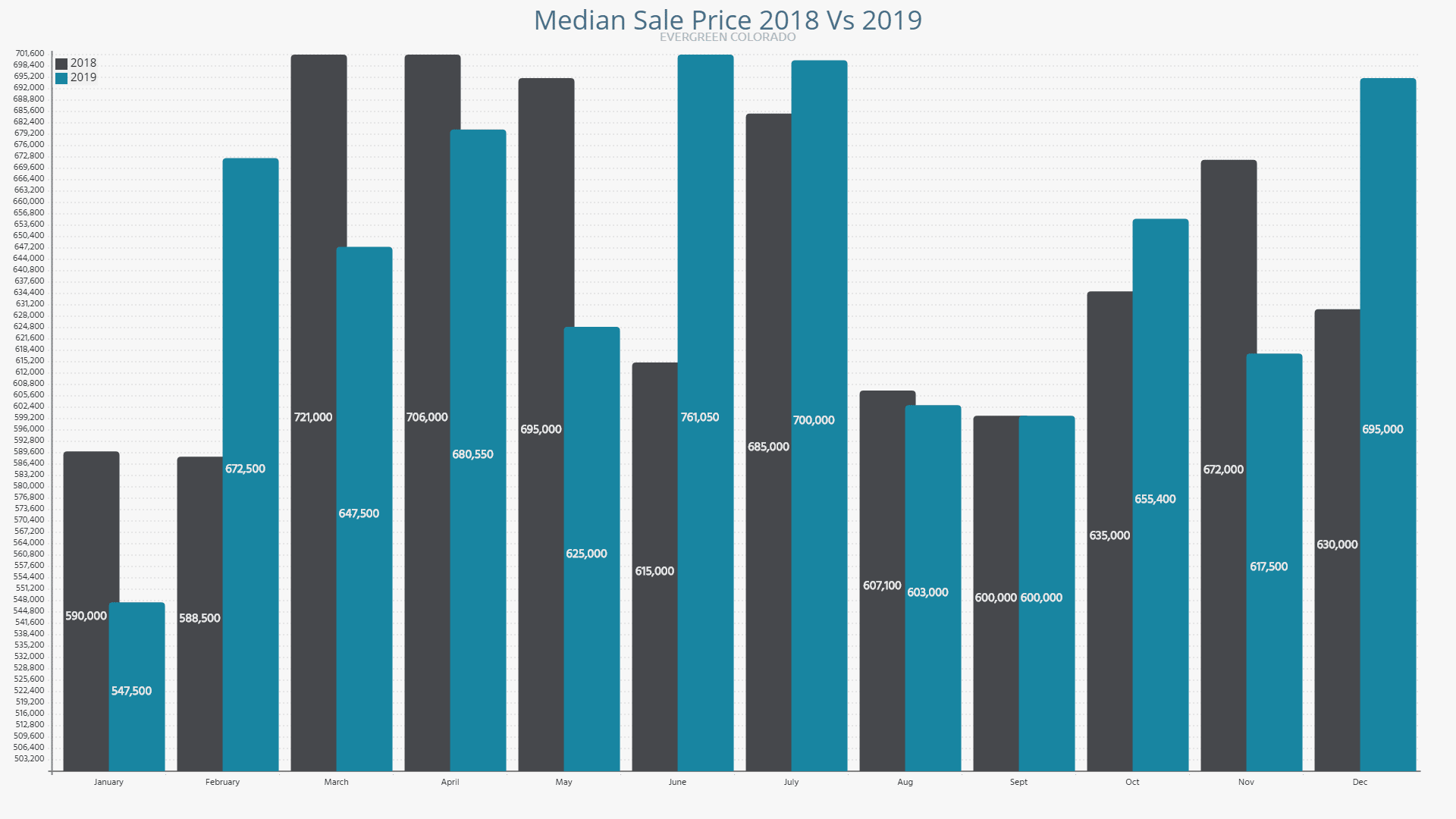 Evergreen Median Sale Price 2018 vs 2019