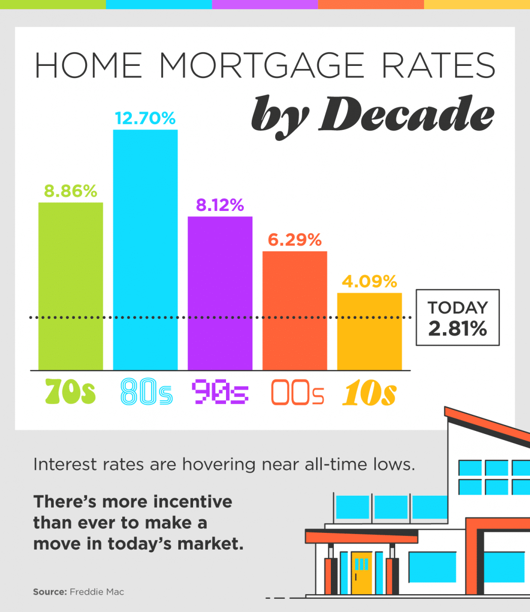 mortgage rates are increasing